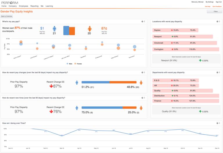 HR analytics for gender pay gap analysis