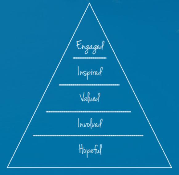 employee experience pyramid
